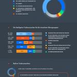 Infographik Mensch-zu-Mensch