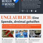 Mensch zu Mensch Zeitung Infografik